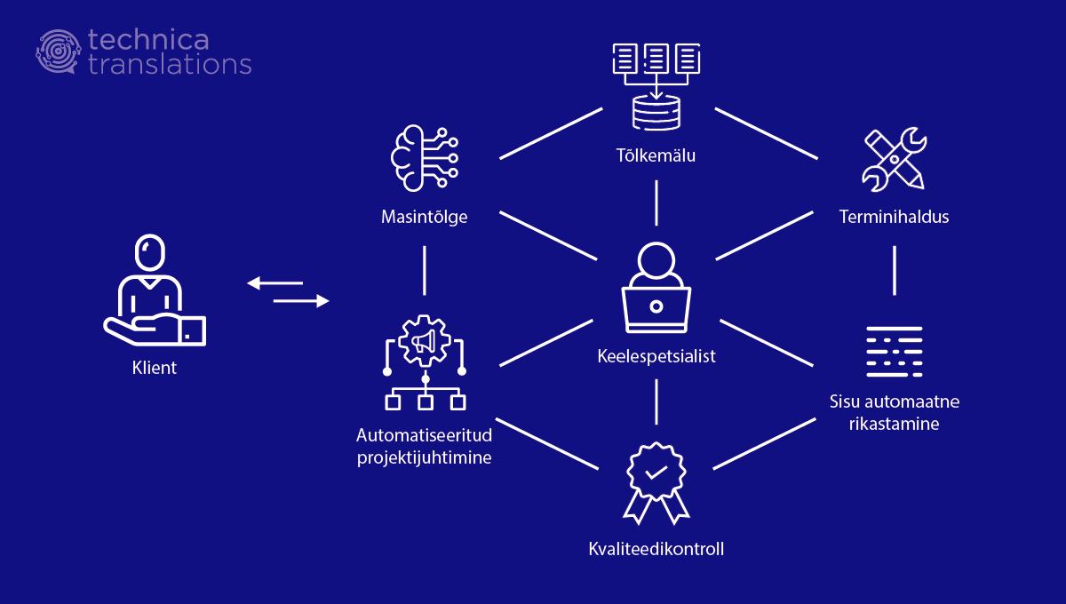 Augmenteeritud tõlge: keerukas ja mitmeid tehnilisi komponente hõlmav tööprotsess, mille keskmes on inimene